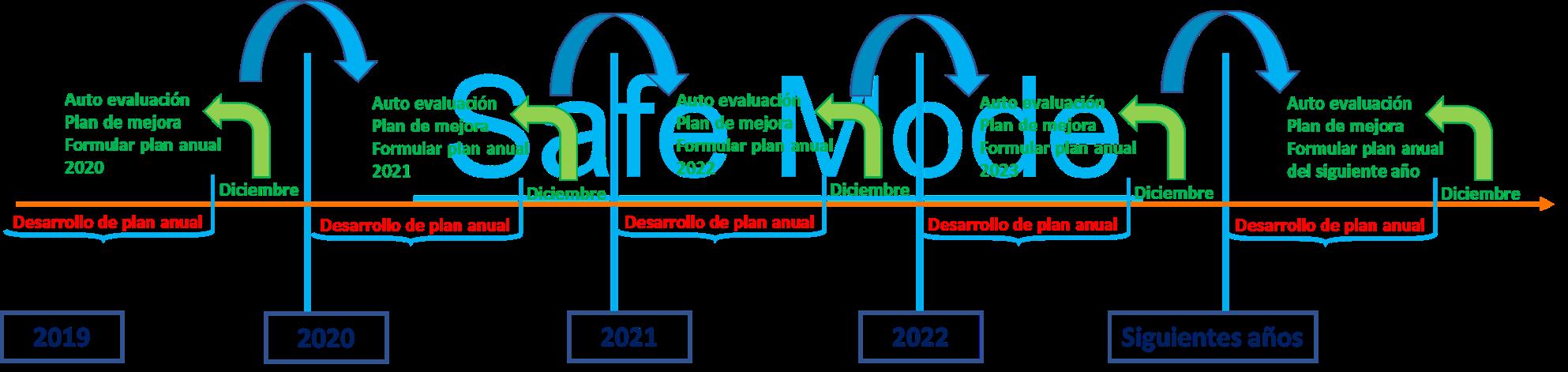 Esto se debe considerar para el SGSST de los años 2020, 2021, 2022 en adelante